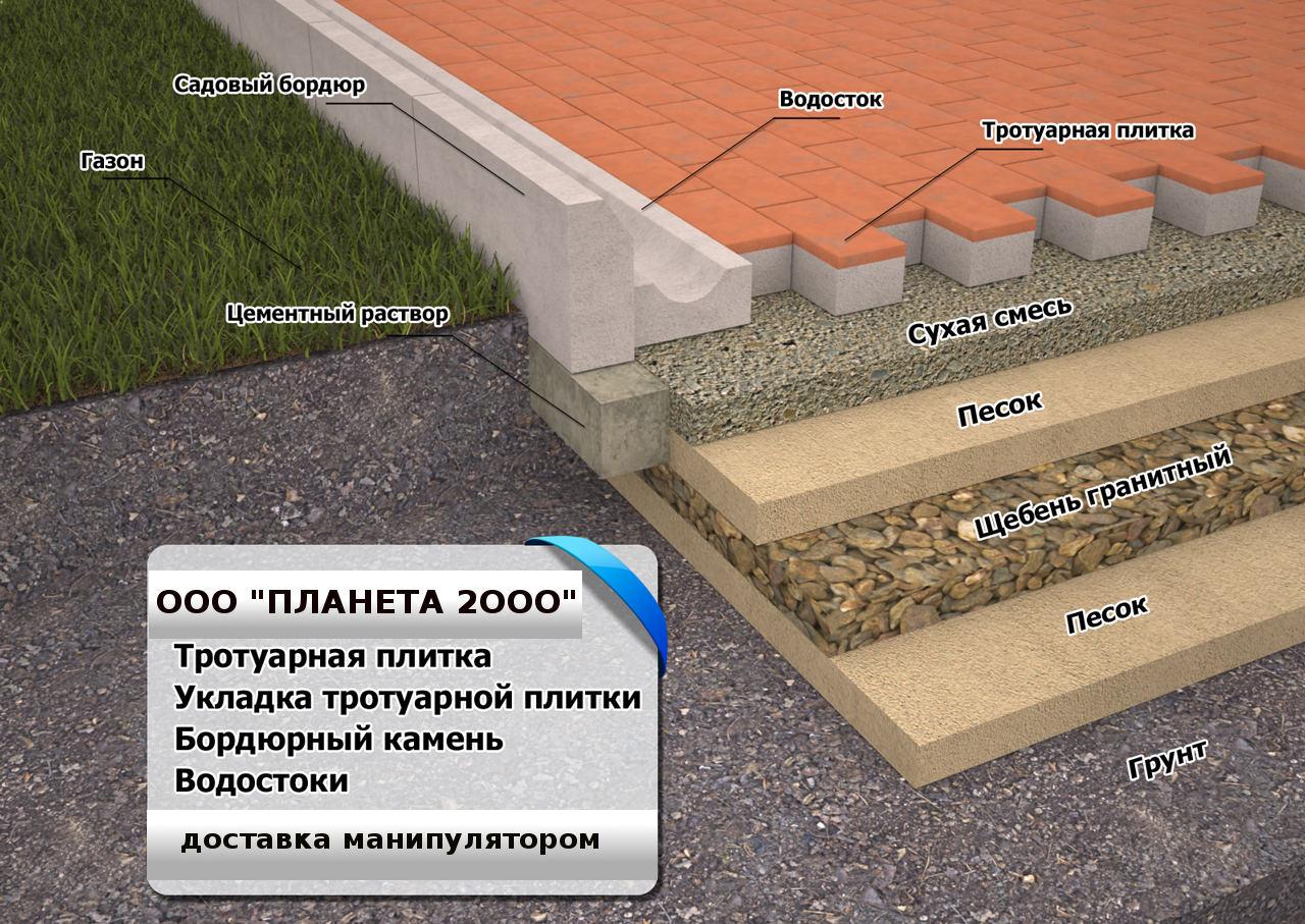 Изготовление тротуарной плитки своими руками пошаговая инструкция